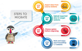 One Click to Migrate or Upgrade PrestaShop Module